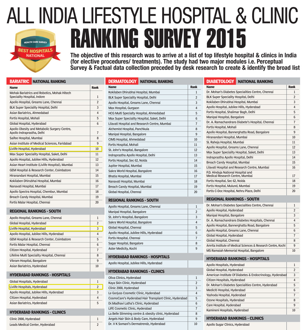 All India Lifestyle Hospital & Clinics Ranking Survey 2015
